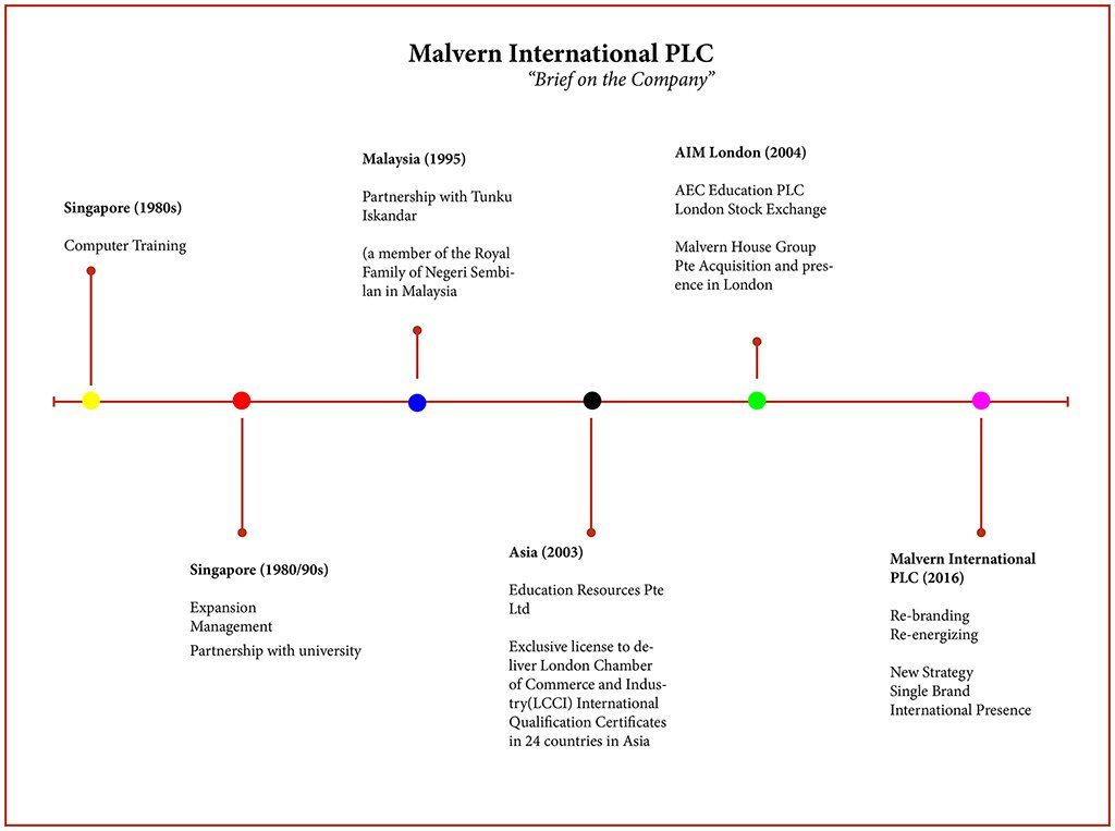 malvern international plc history timeline